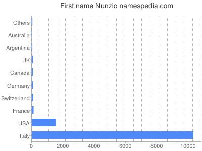 prenom Nunzio