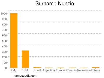 nom Nunzio