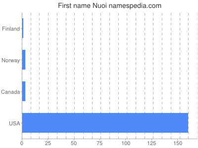 Given name Nuoi