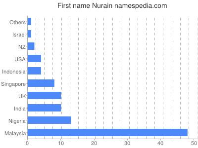 Given name Nurain