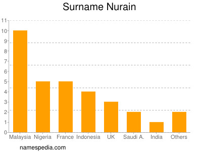 Surname Nurain