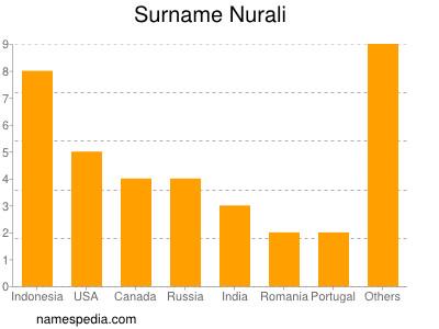 Surname Nurali