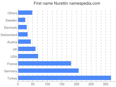 Given name Nurettin