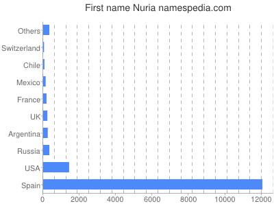 Given name Nuria