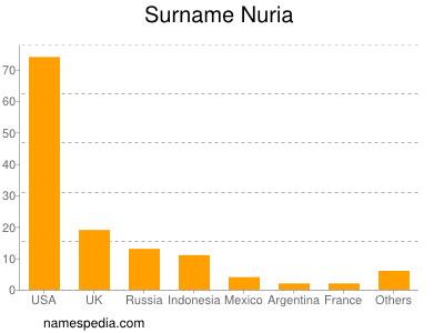 Surname Nuria