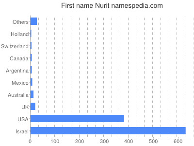 Given name Nurit