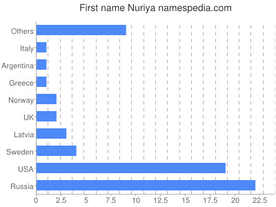 Given name Nuriya