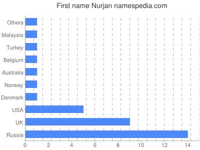 Given name Nurjan