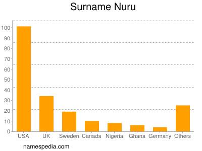 Surname Nuru
