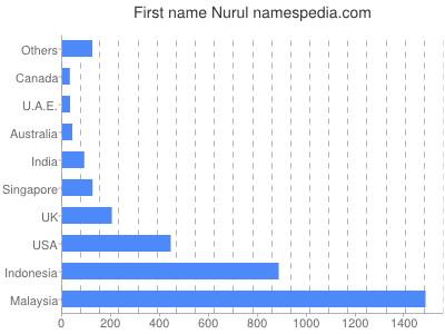 Given name Nurul