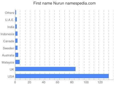 Given name Nurun