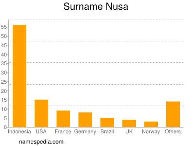 Familiennamen Nusa