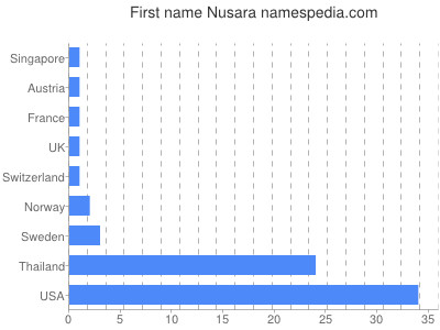 Given name Nusara