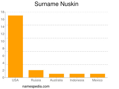 Surname Nuskin
