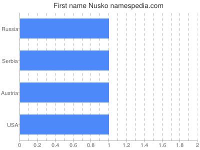 Given name Nusko