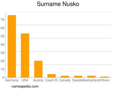 Surname Nusko