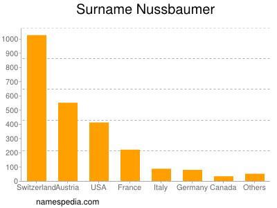 Surname Nussbaumer