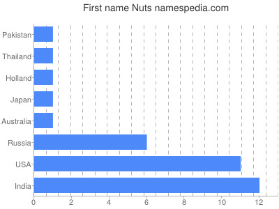Given name Nuts