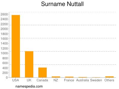 Familiennamen Nuttall