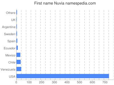 Given name Nuvia