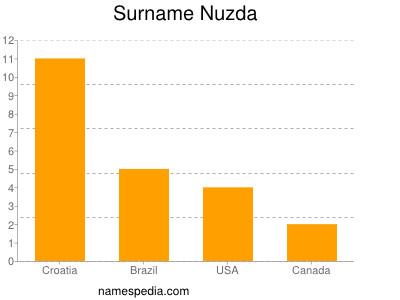 Surname Nuzda