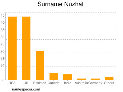 Nuzhat - Names Encyclopedia