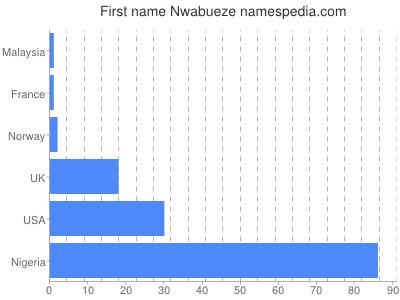 Given name Nwabueze