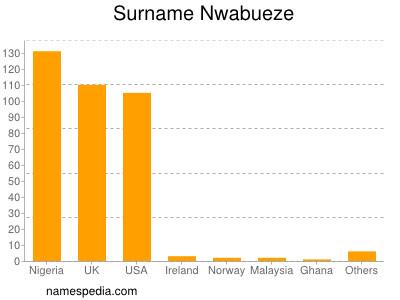 Surname Nwabueze