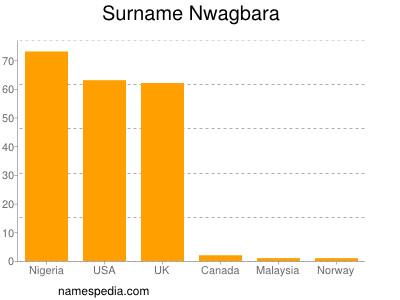 Familiennamen Nwagbara