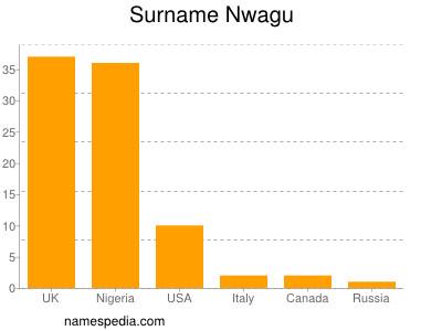 Surname Nwagu