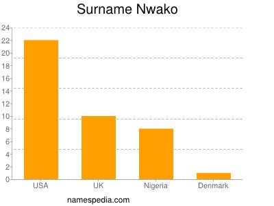 Surname Nwako