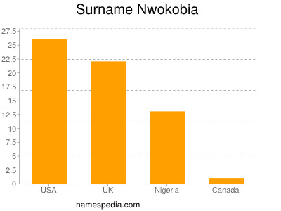 Surname Nwokobia