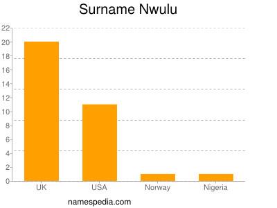 Surname Nwulu