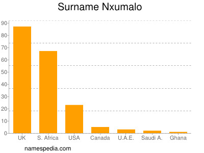 Surname Nxumalo