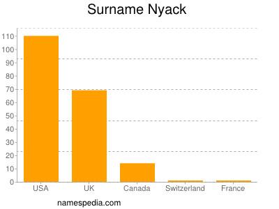 Surname Nyack