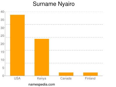 Surname Nyairo