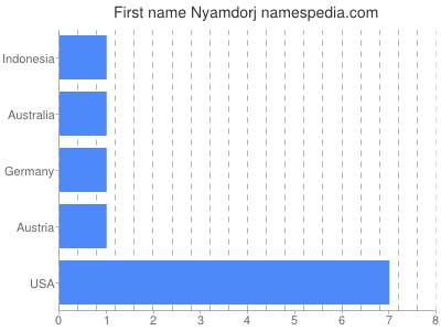 Given name Nyamdorj