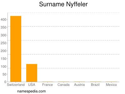 Surname Nyffeler