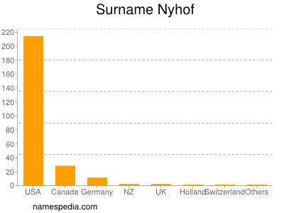 Surname Nyhof