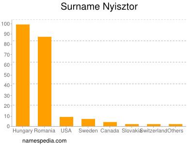 Surname Nyisztor