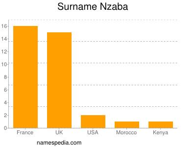 Familiennamen Nzaba