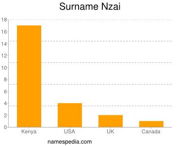 Familiennamen Nzai