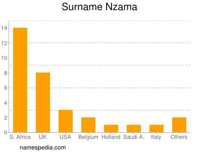 Familiennamen Nzama