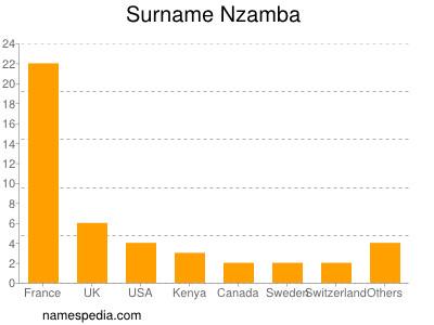 Familiennamen Nzamba