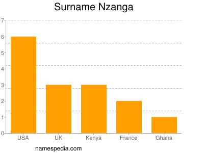 Familiennamen Nzanga