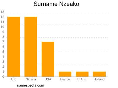 Familiennamen Nzeako