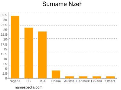 Familiennamen Nzeh