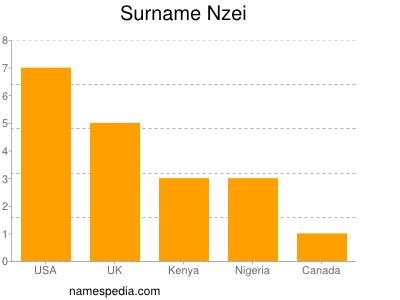 Familiennamen Nzei