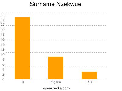 Familiennamen Nzekwue