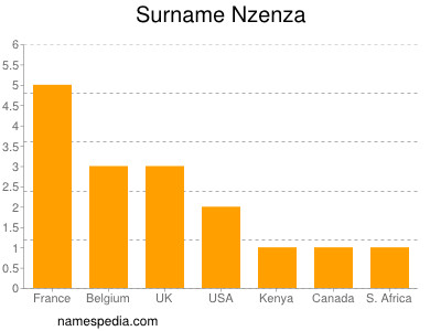 Familiennamen Nzenza